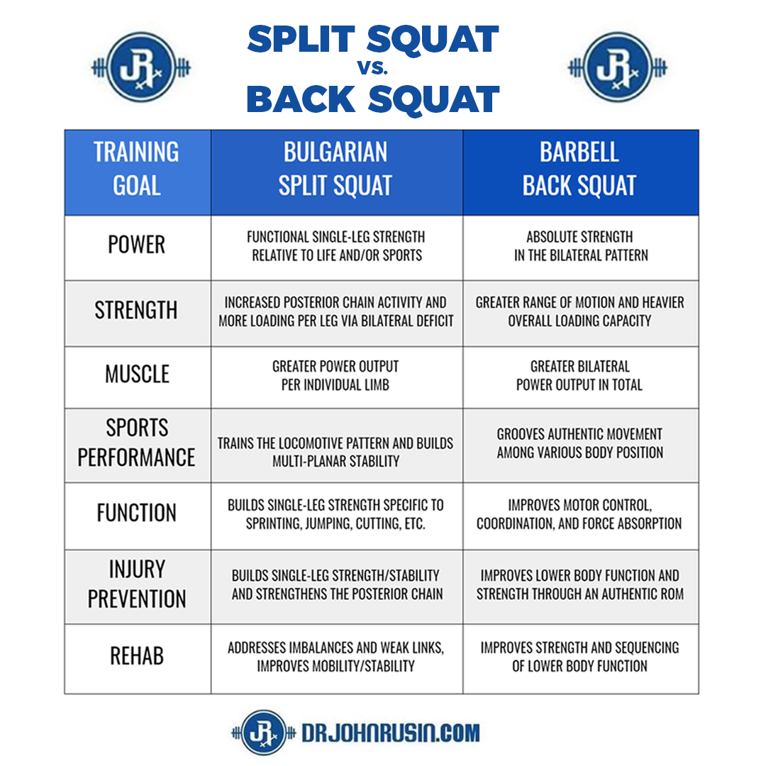 split squat vs squat